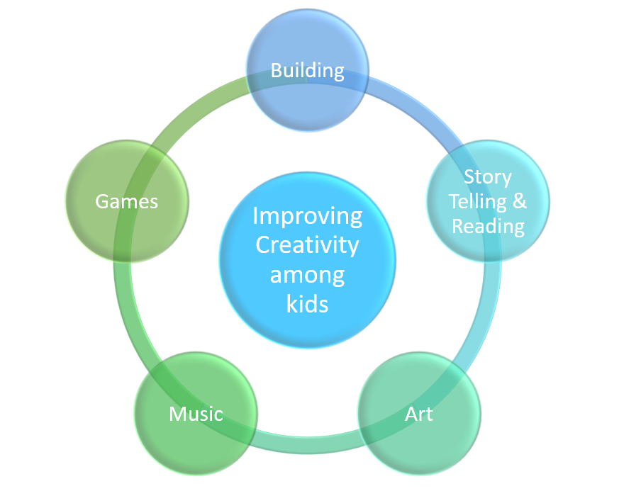 This shows the various things which improves creativity among kids from learning Scratch.