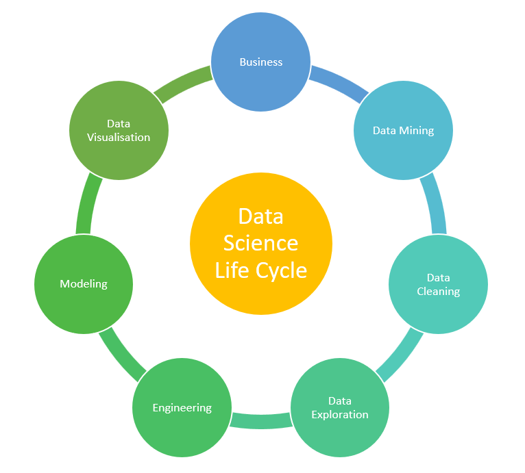 Life cycle of Data Science, starting from Data mining to useful in the business.