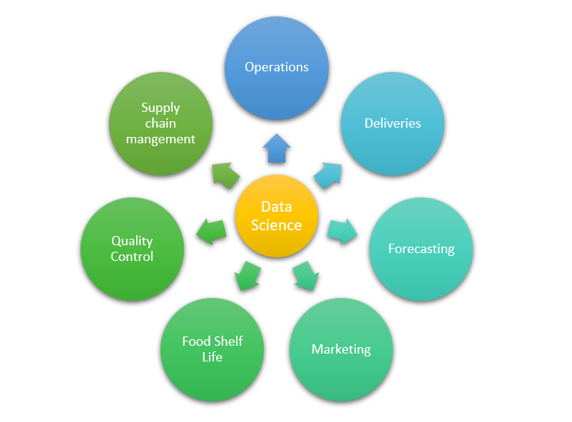 The applications of Data Science in ever-growing Food Industry.