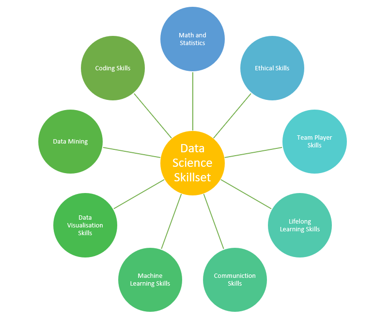Skillset required to become data science specialist.