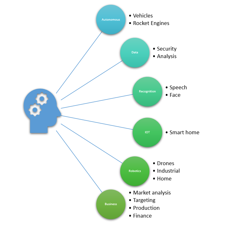 Showing the applications of Artificial Intelligence in different business.